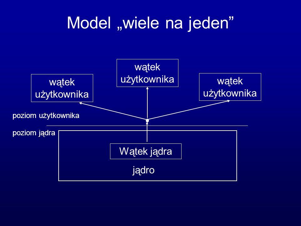 Model wiele na jeden jądro Wątek jądra wątek użytkownika poziom użytkownika poziom jądra wątek użytkownika