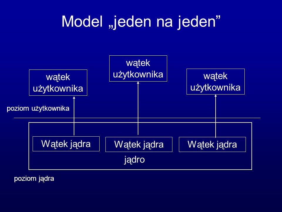 Realizacja wątków w systemie Solaris CPU W2W3 W1 W2 zadanie1 zadanie2 zadanie3 jądro W1 wątek związany