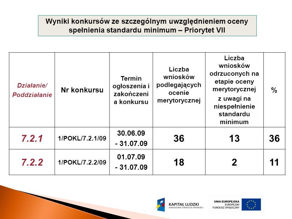 Wyniki konkursów ze szczególnym uwzględnieniem oceny spełnienia standardu minimum – Priorytet VII Działanie/ Poddziałanie Nr konkursu Termin ogłoszenia i zakończeni a konkursu Liczba wniosków podlegających ocenie merytorycznej Liczba wniosków odrzuconych na etapie oceny merytorycznej z uwagi na niespełnienie standardu minimum % 7.2.1 1/POKL/7.2.1/09 30.06.09 - 31.07.09 361336 7.2.2 1/POKL/7.2.2/09 01.07.09 - 31.07.09 18211