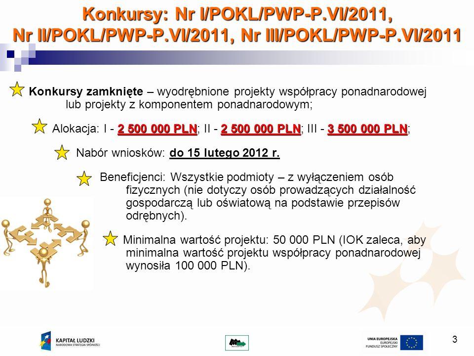 3 Konkursy: Nr I/POKL/PWP-P.VI/2011, Nr II/POKL/PWP-P.VI/2011, Nr III/POKL/PWP-P.VI/2011 Konkursy zamknięte – wyodrębnione projekty współpracy ponadnarodowej lub projekty z komponentem ponadnarodowym; 2 500 000 PLN2 500 000 PLN3 500 000 PLN Alokacja: I - 2 500 000 PLN; II - 2 500 000 PLN; III - 3 500 000 PLN; Nabór wniosków: do 15 lutego 2012 r.