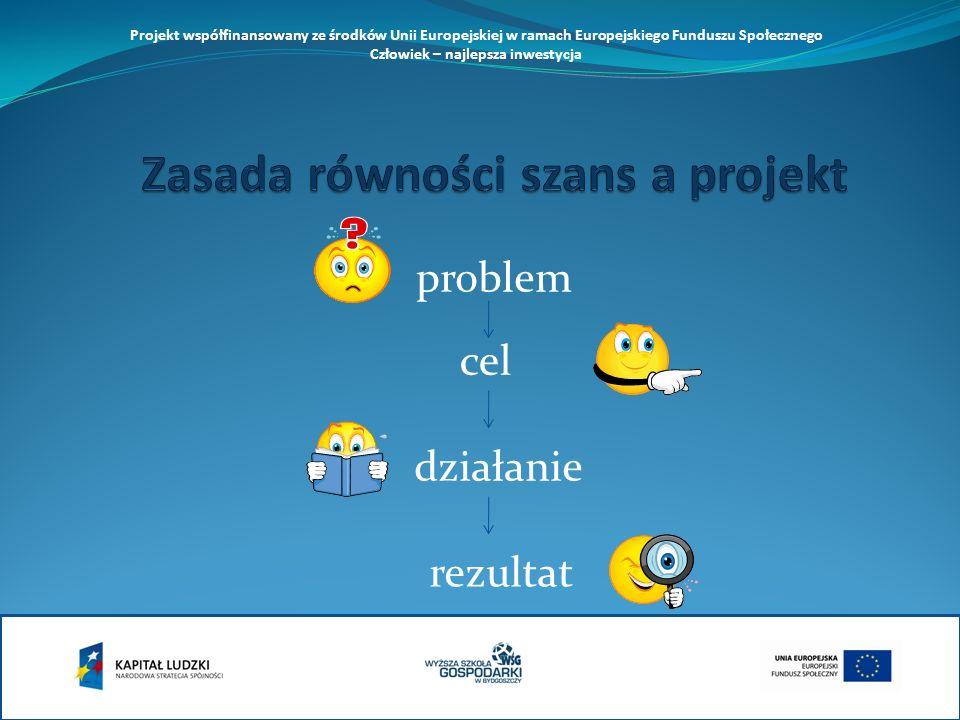 problem cel działanie rezultat Projekt współfinansowany ze środków Unii Europejskiej w ramach Europejskiego Funduszu Społecznego Człowiek – najlepsza inwestycja