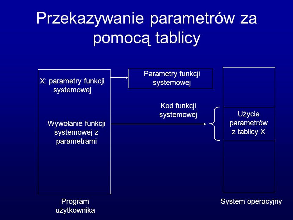 Przekazywanie parametrów za pomocą tablicy X: parametry funkcji systemowej Wywołanie funkcji systemowej z parametrami Parametry funkcji systemowej Użycie parametrów z tablicy X Kod funkcji systemowej System operacyjnyProgram użytkownika