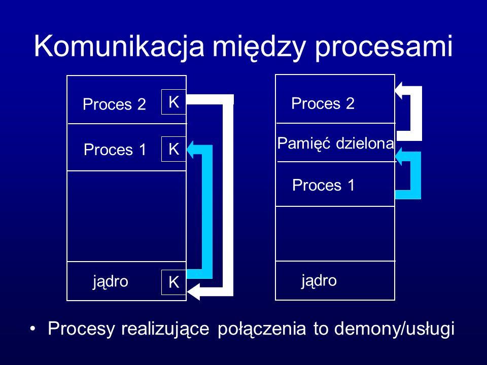 Komunikacja między procesami Procesy realizujące połączenia to demony/usługi jądro Proces 1 Proces 2 K K K jądro Proces 1 Proces 2 Pamięć dzielona