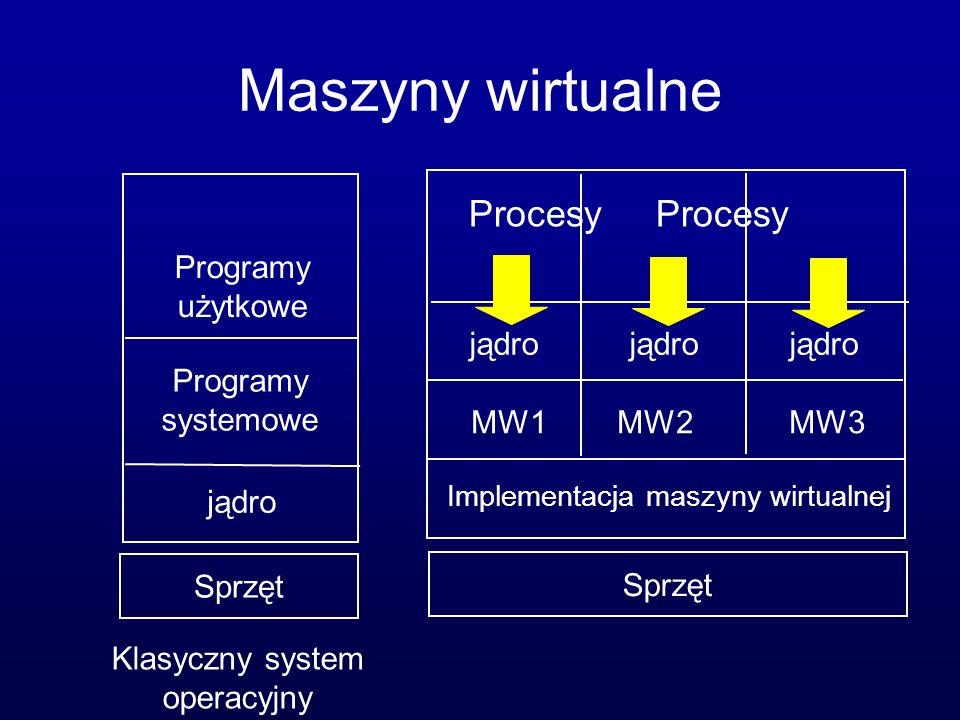 Maszyny wirtualne jądro Programy systemowe Programy użytkowe Klasyczny system operacyjny Implementacja maszyny wirtualnej Sprzęt MW1 MW2 MW3 jądro jądro jądro Procesy