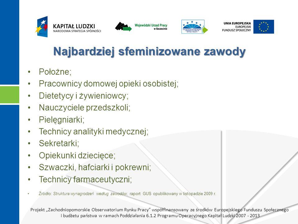 Projekt Zachodniopomorskie Obserwatorium Rynku Pracy współfinansowany ze środków Europejskiego Funduszu Społecznego i budżetu państwa w ramach Poddziałania 6.1.2 Programu Operacyjnego Kapitał Ludzki 2007 - 2013 Najbardziej sfeminizowane zawody Położne; Pracownicy domowej opieki osobistej; Dietetycy i żywieniowcy; Nauczyciele przedszkoli; Pielęgniarki; Technicy analityki medycznej; Sekretarki; Opiekunki dziecięce; Szwaczki, hafciarki i pokrewni; Technicy farmaceutyczni; Źródło: Struktura wynagrodzeń według zawodów, raport GUS opublikowany w listopadzie 2009 r.