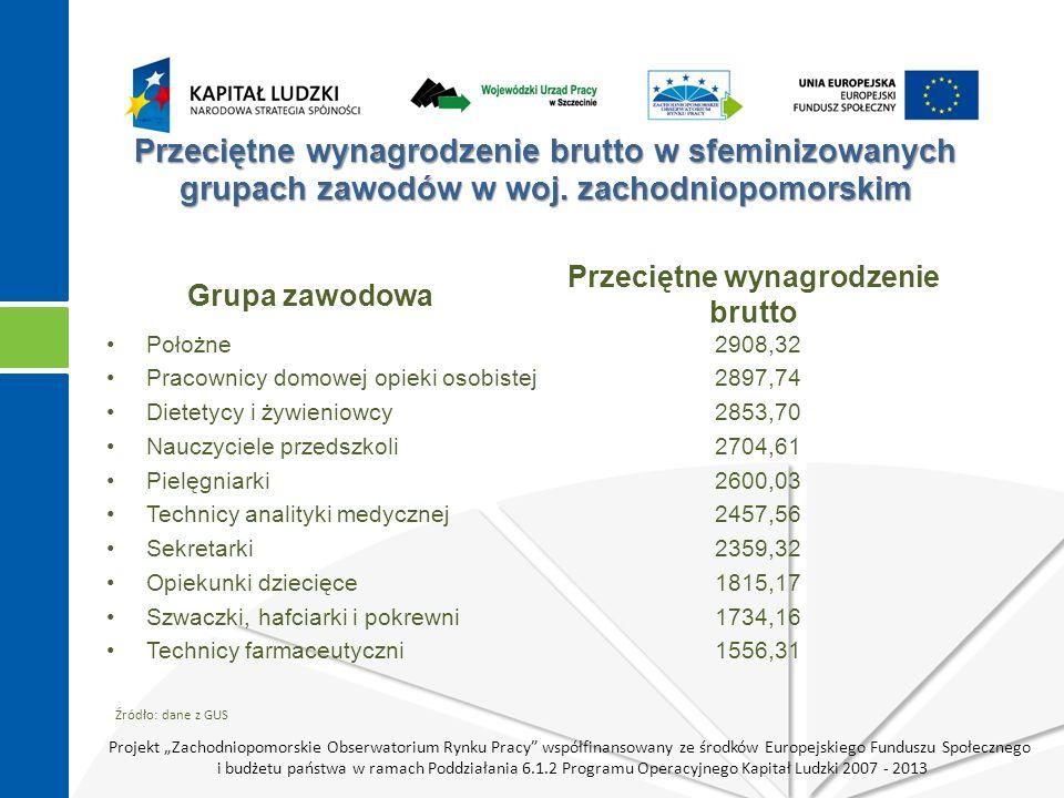 Projekt Zachodniopomorskie Obserwatorium Rynku Pracy współfinansowany ze środków Europejskiego Funduszu Społecznego i budżetu państwa w ramach Poddziałania 6.1.2 Programu Operacyjnego Kapitał Ludzki 2007 - 2013 Przeciętne wynagrodzenie brutto w sfeminizowanych grupach zawodów w woj.