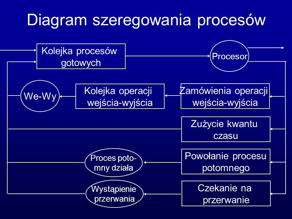 Diagram szeregowania procesów Zamówienia operacji wejścia-wyjścia Zużycie kwantu czasu Powołanie procesu potomnego Czekanie na przerwanie Kolejka oper