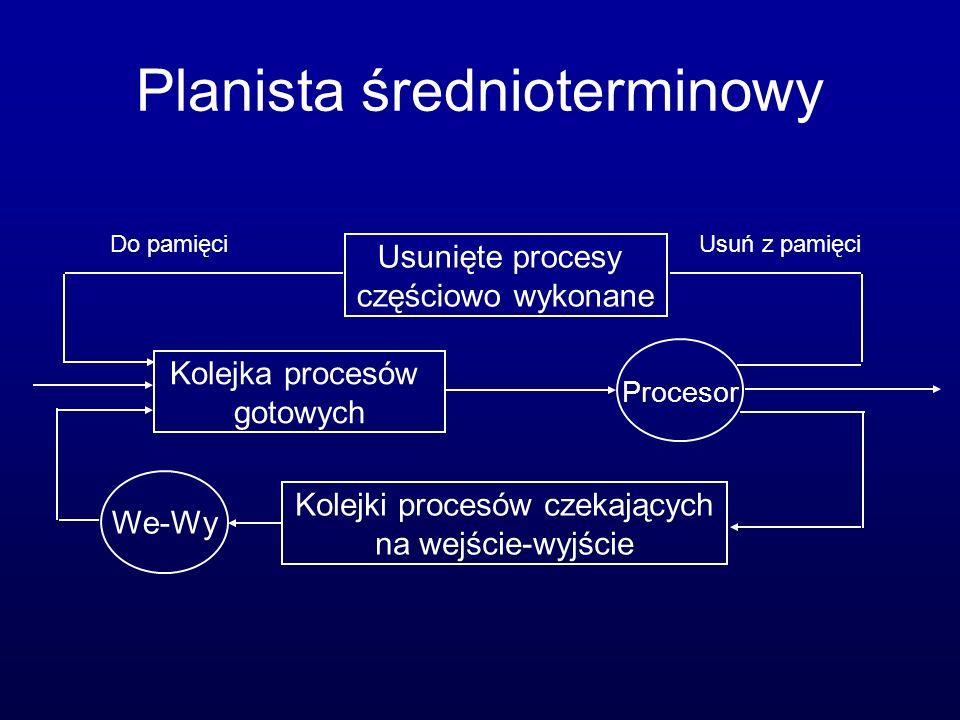 Planista średnioterminowy Kolejki procesów czekających na wejście-wyjście Kolejka procesów gotowych Procesor We-Wy Usunięte procesy częściowo wykonane