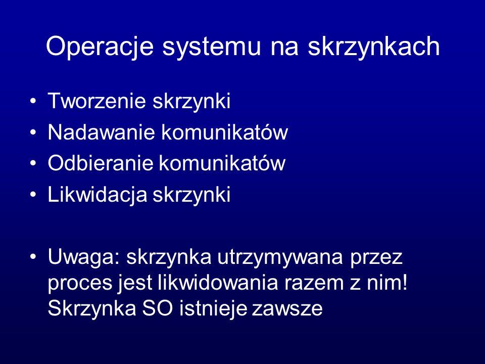 Operacje systemu na skrzynkach Tworzenie skrzynki Nadawanie komunikatów Odbieranie komunikatów Likwidacja skrzynki Uwaga: skrzynka utrzymywana przez p