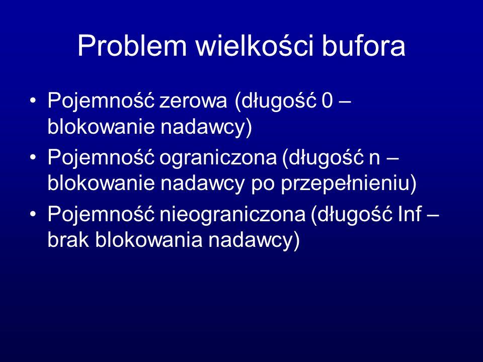 Problem wielkości bufora Pojemność zerowa (długość 0 – blokowanie nadawcy) Pojemność ograniczona (długość n – blokowanie nadawcy po przepełnieniu) Poj