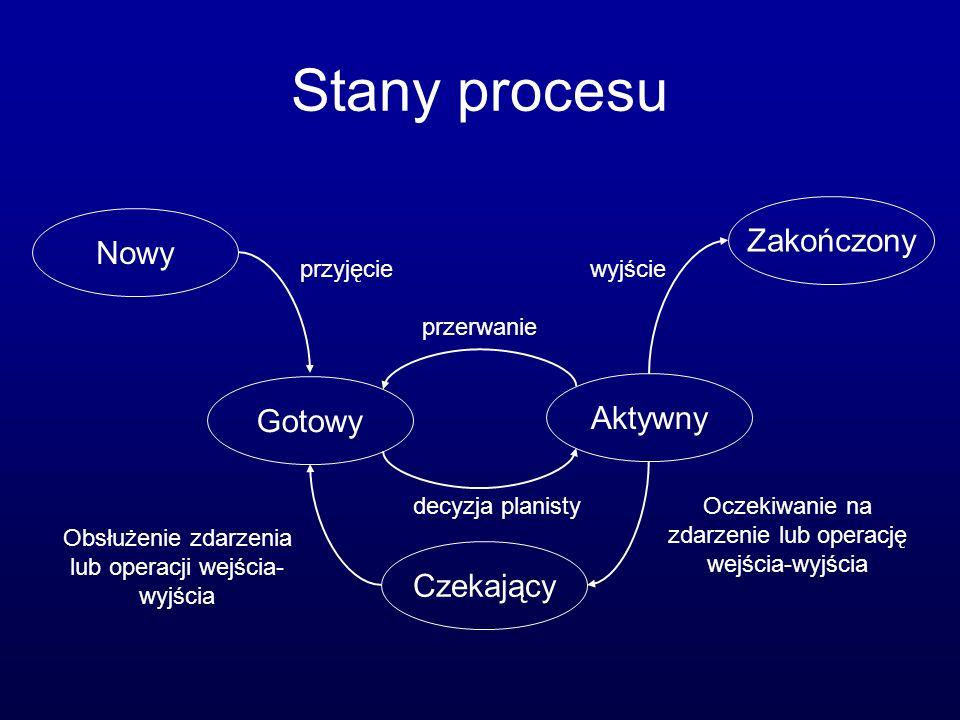 Blok kontrolny procesu wskaźnik Stan procesu Numer procesu Licznik rozkazów Rejestry Ograniczenia pamięci Wykaz otwartych plików Informacje o planowaniu przydziału procesora