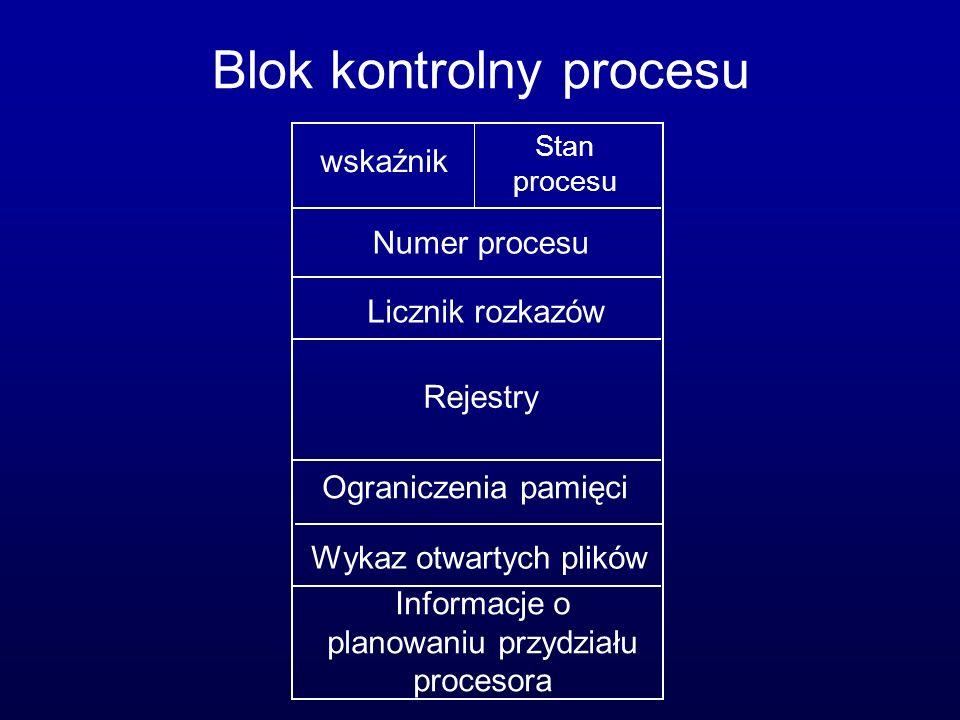 Blok kontrolny procesu wskaźnik Stan procesu Numer procesu Licznik rozkazów Rejestry Ograniczenia pamięci Wykaz otwartych plików Informacje o planowan