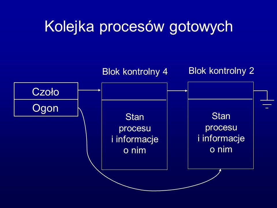 Kolejka procesów gotowych Czoło Ogon Blok kontrolny 4 Stan procesu i informacje o nim Blok kontrolny 2 Stan procesu i informacje o nim