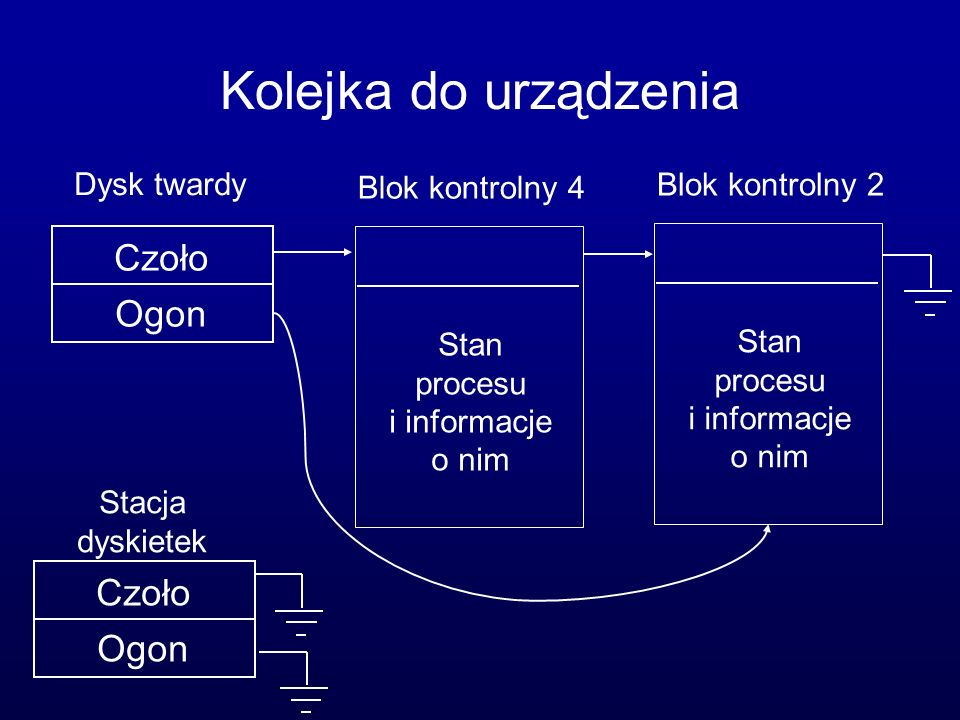 Kolejka do urządzenia Czoło Ogon Stacja dyskietek Czoło Ogon Blok kontrolny 4 Stan procesu i informacje o nim Blok kontrolny 2 Stan procesu i informac