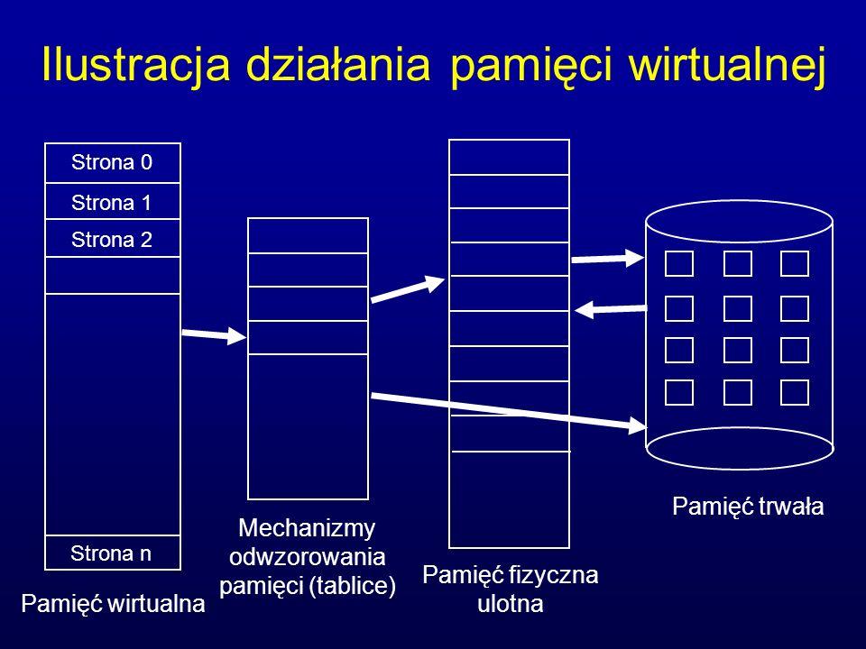 Ilustracja działania pamięci wirtualnej Strona 0 Strona 1 Strona 2 Strona n Pamięć trwała Pamięć fizyczna ulotna Mechanizmy odwzorowania pamięci (tabl