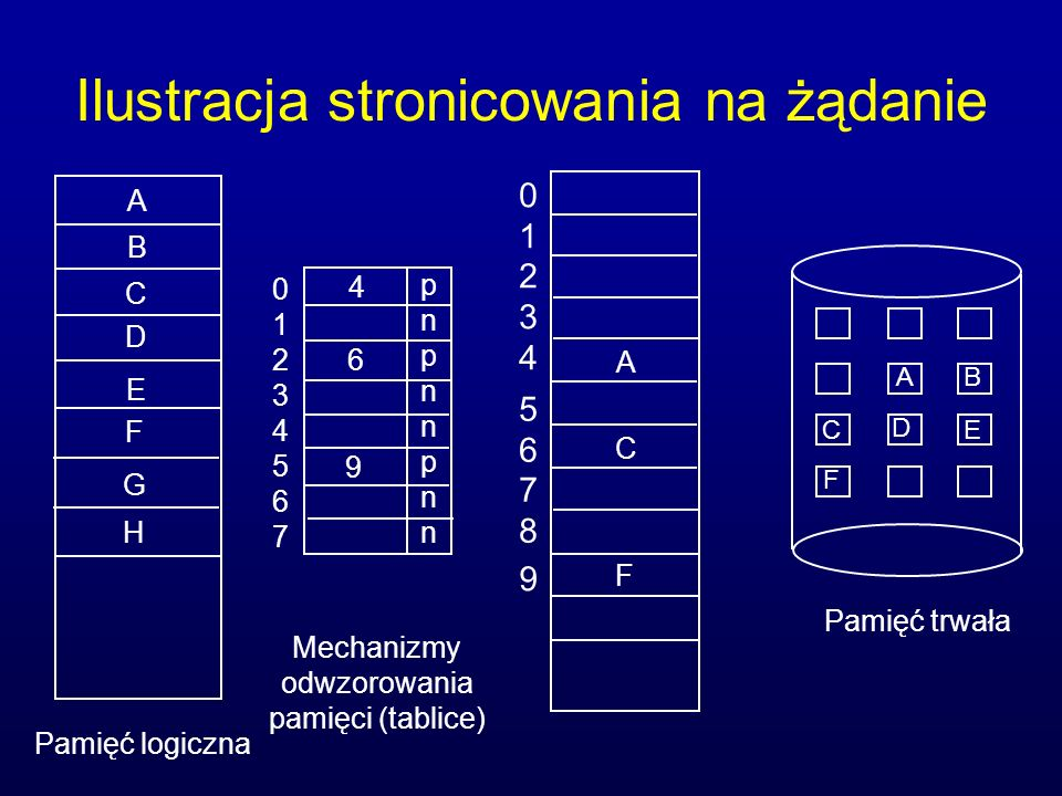 Ilustracja stronicowania na żądanie A B C Pamięć trwała Pamięć logiczna Mechanizmy odwzorowania pamięci (tablice) DEDE F G H 0123456701234567 pnpnnpnn