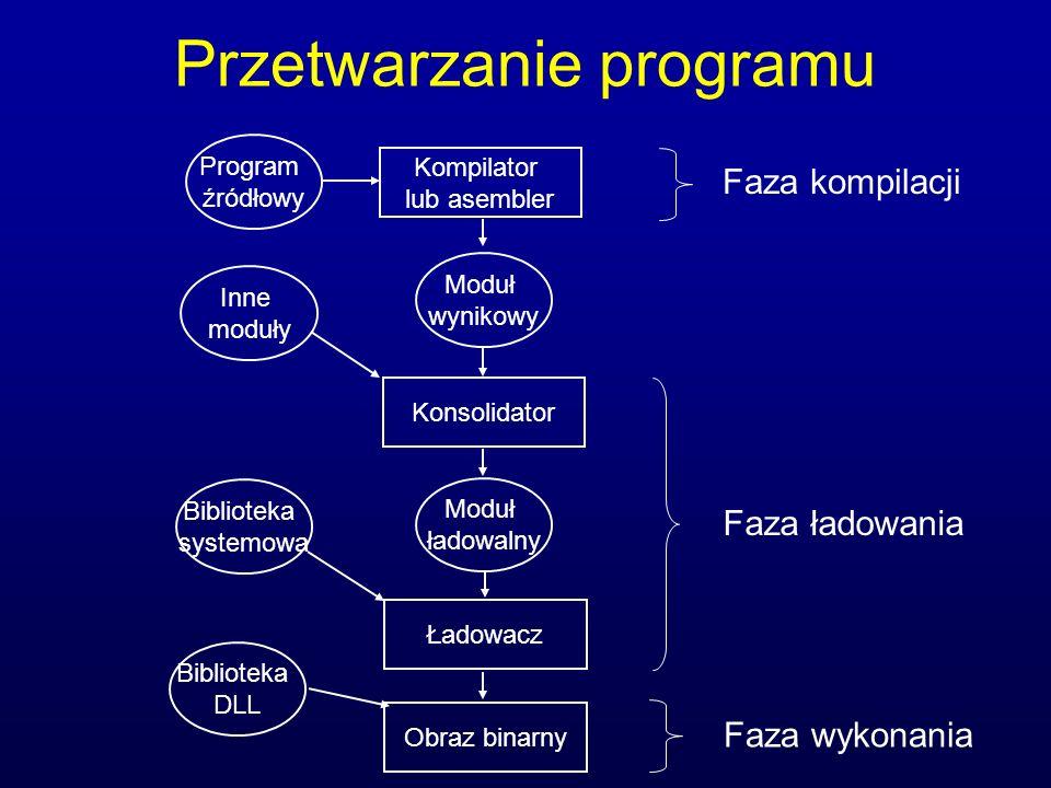 Miejsca wiązania adresów Faza kompilacji – kod bezwzględny (pliki COM) Faza ładowania – kod przemieszczany (zmiana względem adresu początkowego) Faza wykonania – przemieszczanie programu w czasie wykonywania, najbardziej uniwersalna