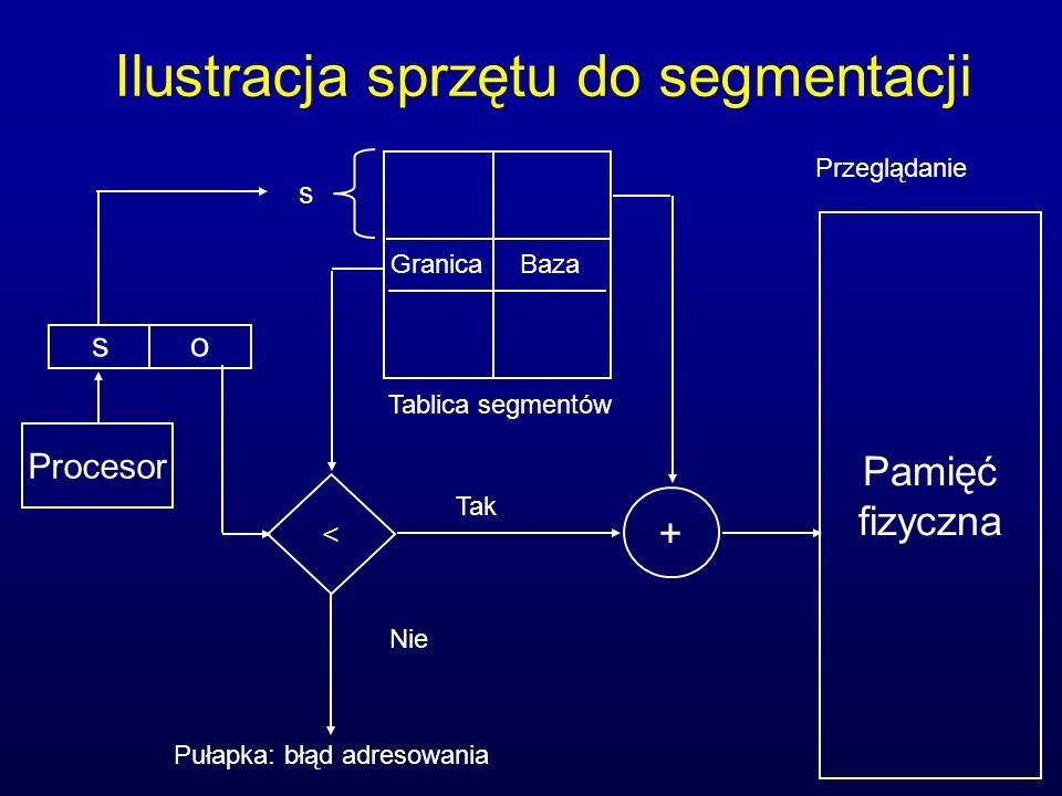 Ilustracja sprzętu do segmentacji Pamięć fizyczna Tak Nie Tablica segmentów Procesor so Granica Baza Przeglądanie < + s Pułapka: błąd adresowania