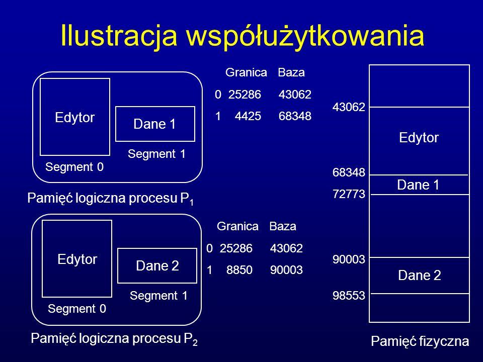 Ilustracja współużytkowania Edytor Dane 1 Segment 0 Segment 1 Pamięć logiczna procesu P 1 Edytor Dane 2 Segment 0 Segment 1 Pamięć logiczna procesu P