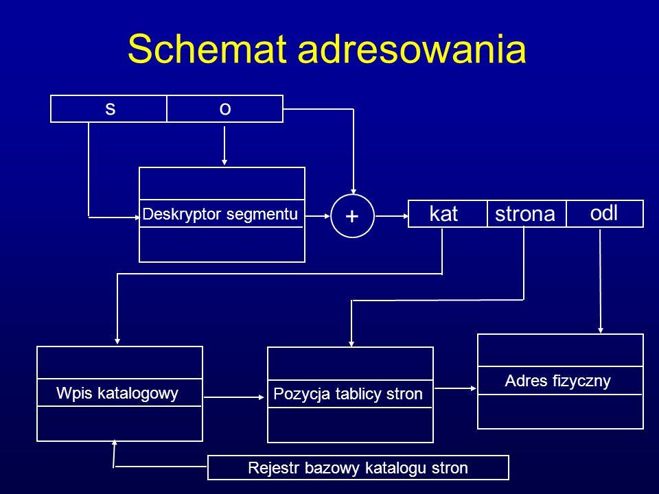 Schemat adresowania Deskryptor segmentu so + kat odl strona Wpis katalogowy Pozycja tablicy stron Adres fizyczny Rejestr bazowy katalogu stron