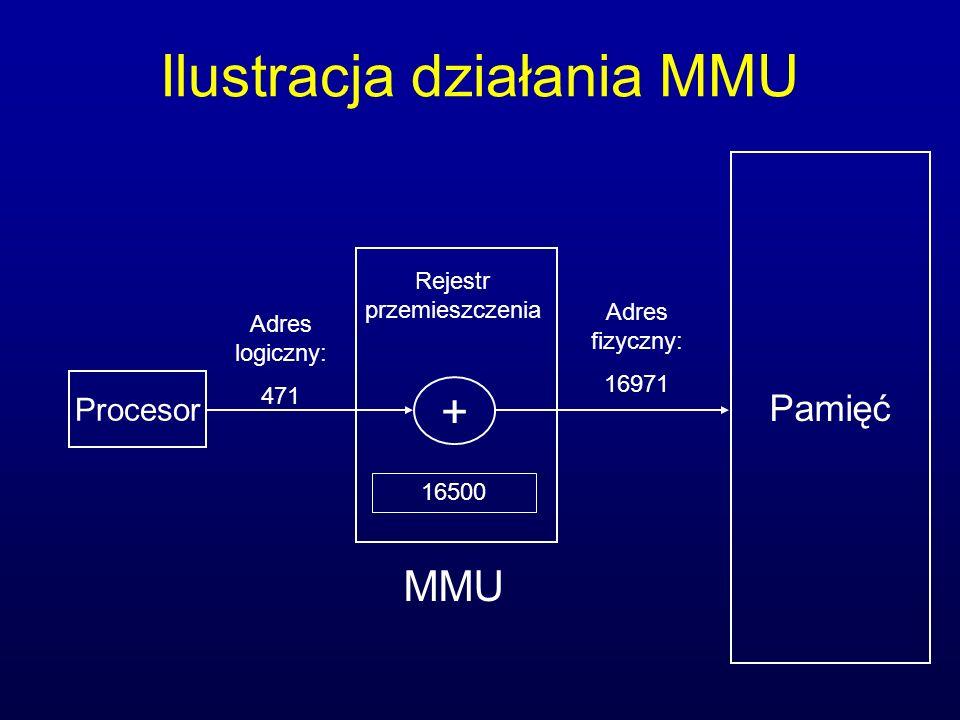 Ilustracja działania MMU Procesor Pamięć Rejestr przemieszczenia + 16500 Adres logiczny: 471 Adres fizyczny: 16971 MMU