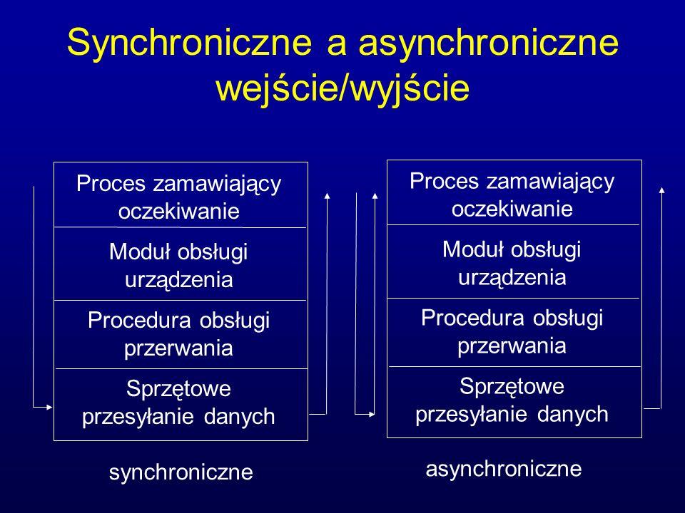 Synchroniczne a asynchroniczne wejście/wyjście Proces zamawiający oczekiwanie Moduł obsługi urządzenia Procedura obsługi przerwania Sprzętowe przesyła