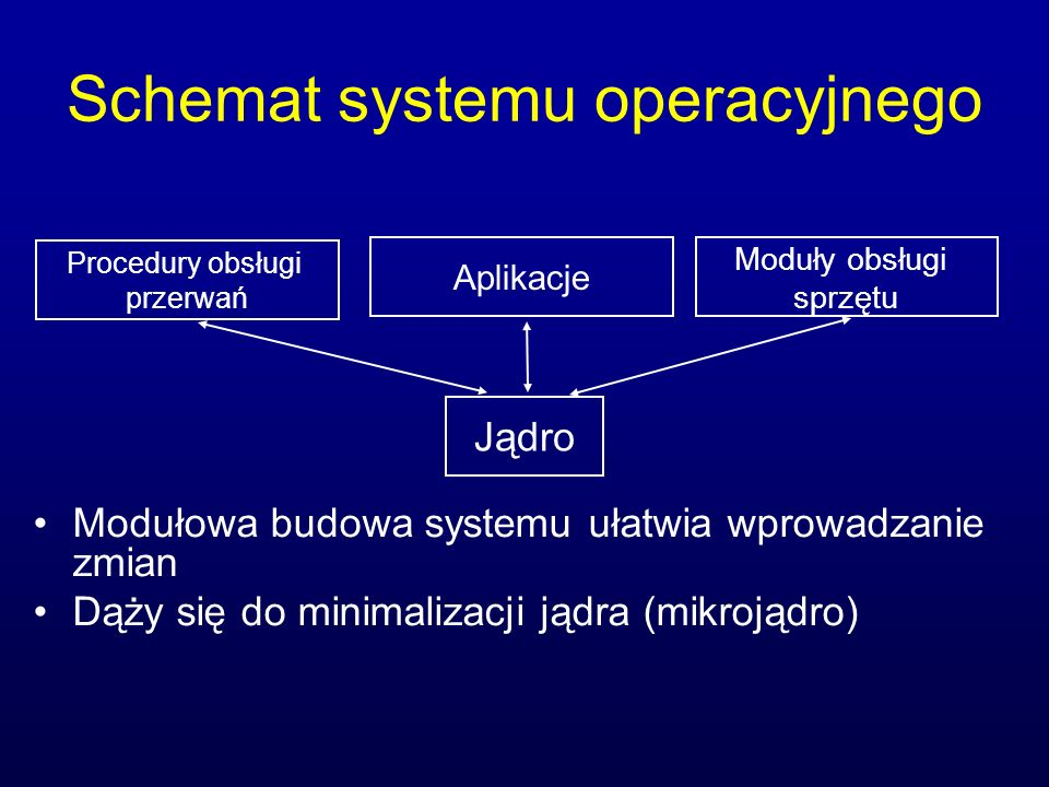 Schemat systemu operacyjnego Modułowa budowa systemu ułatwia wprowadzanie zmian Dąży się do minimalizacji jądra (mikrojądro) Jądro Procedury obsługi p