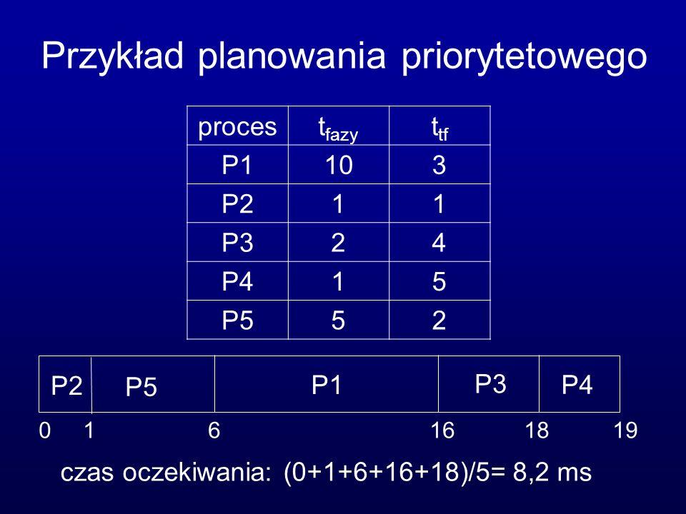 Przykład planowania priorytetowego czas oczekiwania: (0+1+6+16+18)/5= 8,2 ms procest fazy t tf P1103 P211 P324 P415 P552 0 1 6 16 18 19 P5 P1 P2 P3 P4