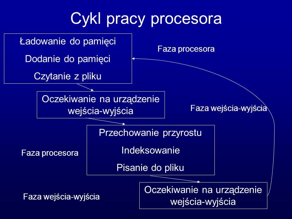 Cykl pracy procesora Ładowanie do pamięci Dodanie do pamięci Czytanie z pliku Przechowanie przyrostu Indeksowanie Pisanie do pliku Oczekiwanie na urzą