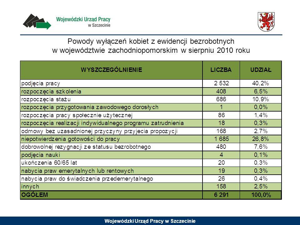 Wojewódzki Urząd Pracy w Szczecinie Powody wyłączeń kobiet z ewidencji bezrobotnych w województwie zachodniopomorskim w sierpniu 2010 roku