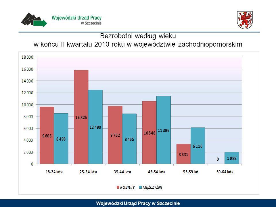 Wojewódzki Urząd Pracy w Szczecinie Bezrobotni według wieku w końcu II kwartału 2010 roku w województwie zachodniopomorskim