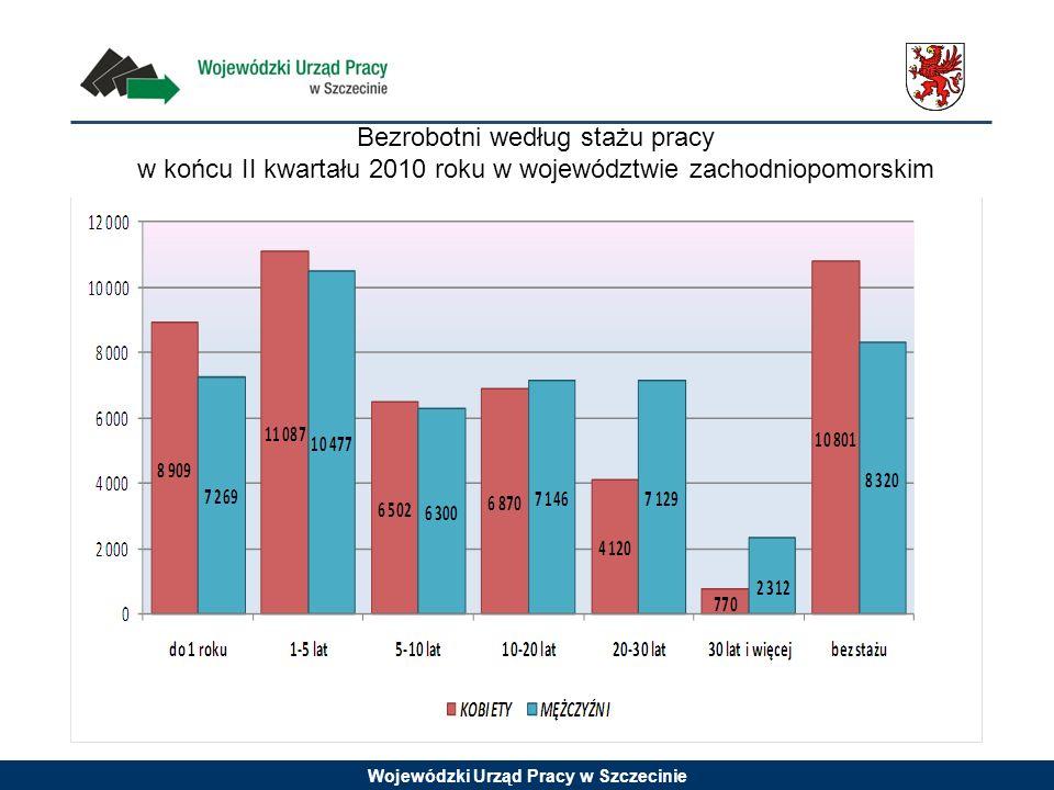 Wojewódzki Urząd Pracy w Szczecinie Bezrobotni według stażu pracy w końcu II kwartału 2010 roku w województwie zachodniopomorskim
