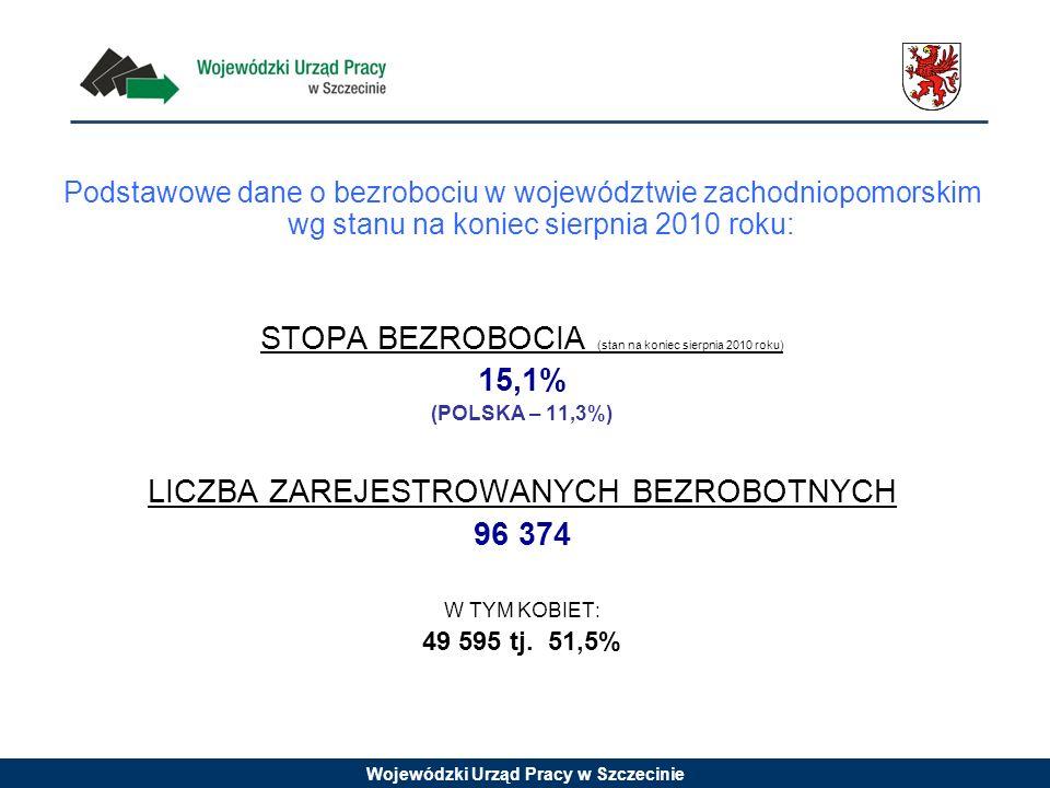 Wojewódzki Urząd Pracy w Szczecinie Podstawowe dane o bezrobociu w województwie zachodniopomorskim wg stanu na koniec sierpnia 2010 roku: STOPA BEZROBOCIA (stan na koniec sierpnia 2010 roku) 15,1% (POLSKA – 11,3%) LICZBA ZAREJESTROWANYCH BEZROBOTNYCH 96 374 W TYM KOBIET: 49 595 tj.