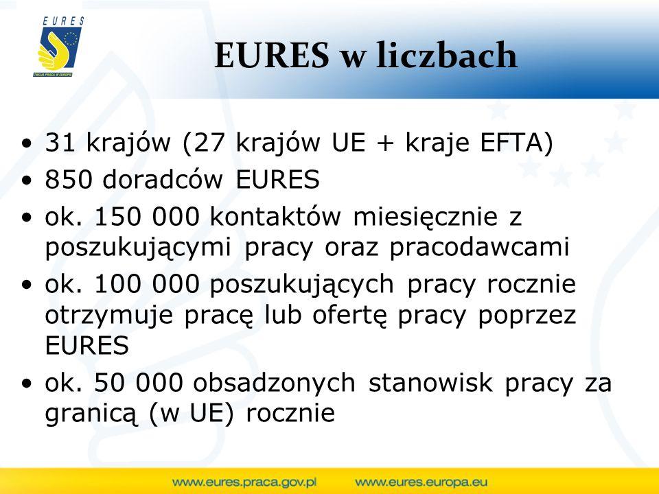 EURES w liczbach 31 krajów (27 krajów UE + kraje EFTA) 850 doradców EURES ok. 150 000 kontaktów miesięcznie z poszukującymi pracy oraz pracodawcami ok