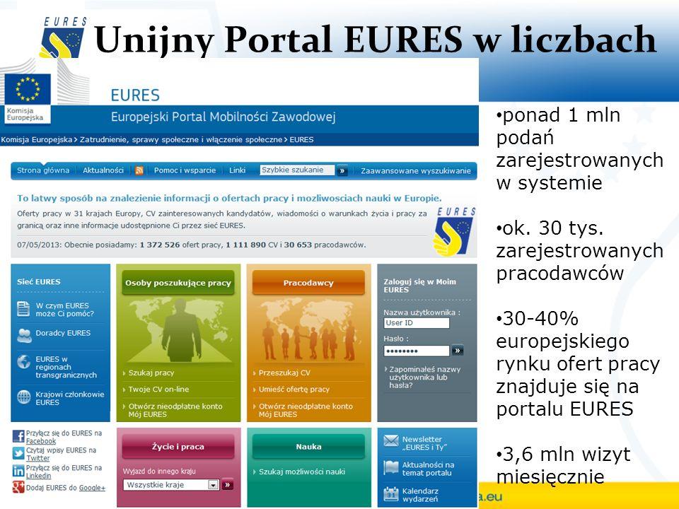 Unijny Portal EURES w liczbach ponad 1 mln podań zarejestrowanych w systemie ok. 30 tys. zarejestrowanych pracodawców 30-40% europejskiego rynku ofert