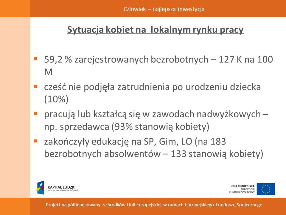 Człowiek – najlepsza inwestycja Projekt współfinansowany ze środków Unii Europejskiej w ramach Europejskiego Funduszu Społecznego Sytuacja kobiet na lokalnym rynku pracy 59,2 % zarejestrowanych bezrobotnych – 127 K na 100 M cześć nie podjęła zatrudnienia po urodzeniu dziecka (10%) pracują lub kształcą się w zawodach nadwyżkowych – np.