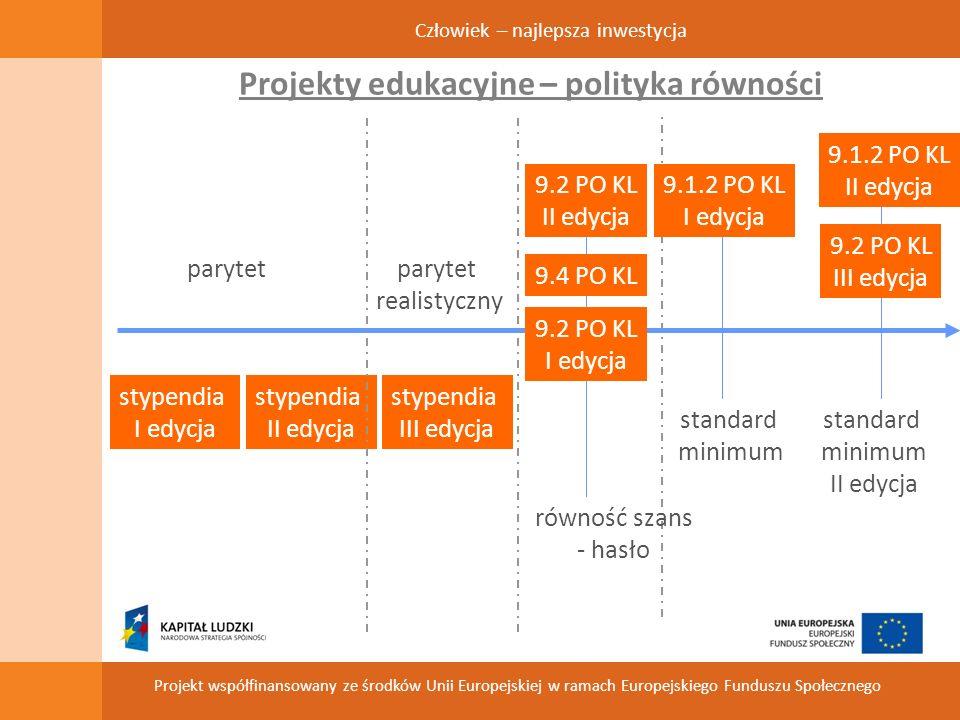 Człowiek – najlepsza inwestycja Projekt współfinansowany ze środków Unii Europejskiej w ramach Europejskiego Funduszu Społecznego Projekty edukacyjne – polityka równości stypendia I edycja stypendia II edycja stypendia III edycja 9.2 PO KL I edycja 9.2 PO KL II edycja 9.4 PO KL 9.1.2 PO KL I edycja 9.2 PO KL III edycja 9.1.2 PO KL II edycja parytet standard minimum standard minimum II edycja parytet realistyczny równość szans - hasło