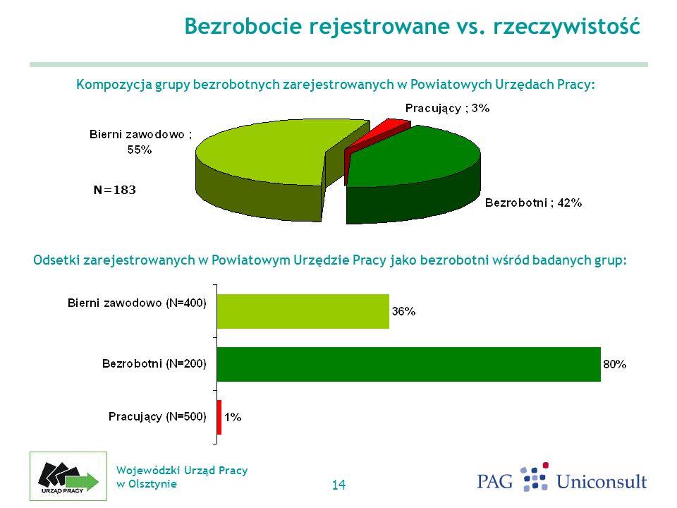 Wojewódzki Urząd Pracy w Olsztynie 14 Bezrobocie rejestrowane vs.