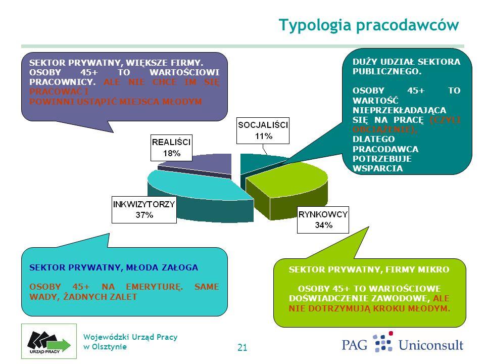 Wojewódzki Urząd Pracy w Olsztynie 21 Typologia pracodawców SEKTOR PRYWATNY, WIĘKSZE FIRMY.
