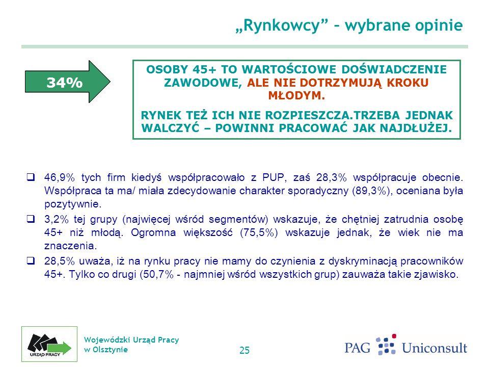 Wojewódzki Urząd Pracy w Olsztynie 25 46,9% tych firm kiedyś współpracowało z PUP, zaś 28,3% współpracuje obecnie.