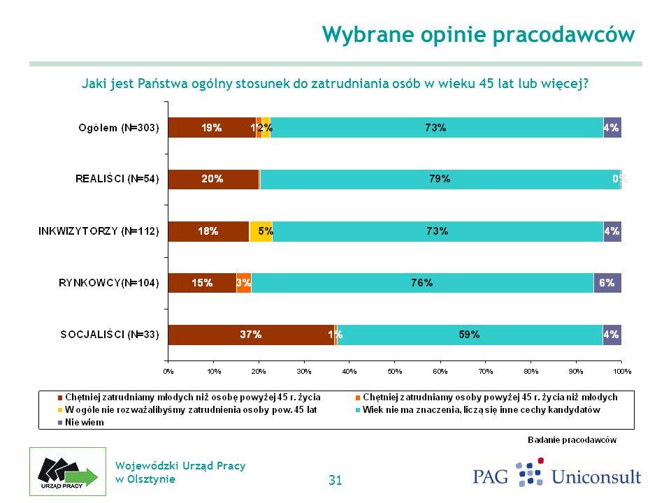 Wojewódzki Urząd Pracy w Olsztynie 31 Jaki jest Państwa ogólny stosunek do zatrudniania osób w wieku 45 lat lub więcej.