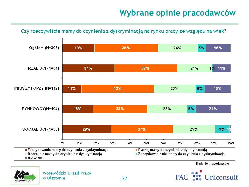 Wojewódzki Urząd Pracy w Olsztynie 32 Wybrane opinie pracodawców Czy rzeczywiście mamy do czynienia z dyskryminacją na rynku pracy ze względu na wiek?