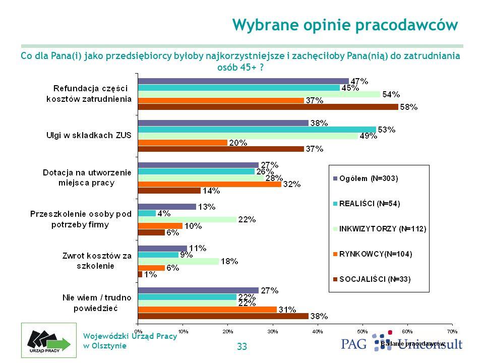 Wojewódzki Urząd Pracy w Olsztynie 33 Wybrane opinie pracodawców Co dla Pana(i) jako przedsiębiorcy byłoby najkorzystniejsze i zachęciłoby Pana(nią) do zatrudniania osób 45+ ?