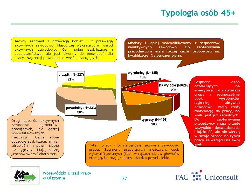 Wojewódzki Urząd Pracy w Olsztynie 37 Typologia osób 45+ Młodszy i lepiej wykwalifikowany z segmentów nieaktywnych zawodowo.