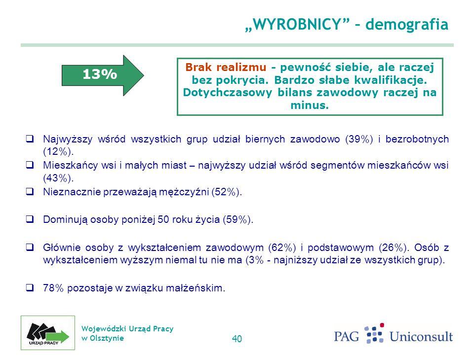 Wojewódzki Urząd Pracy w Olsztynie 40 WYROBNICY – demografia Najwyższy wśród wszystkich grup udział biernych zawodowo (39%) i bezrobotnych (12%).