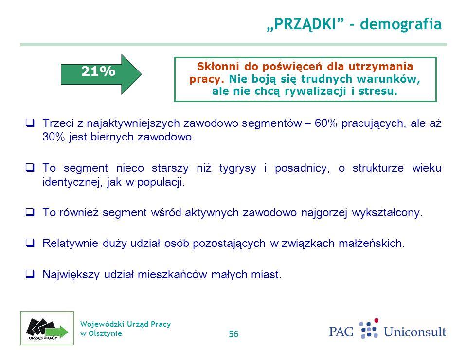 Wojewódzki Urząd Pracy w Olsztynie 56 PRZĄDKI - demografia Trzeci z najaktywniejszych zawodowo segmentów – 60% pracujących, ale aż 30% jest biernych zawodowo.