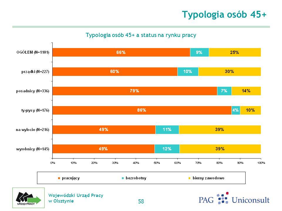 Wojewódzki Urząd Pracy w Olsztynie 58 Typologia osób 45+ Typologia osób 45+ a status na rynku pracy