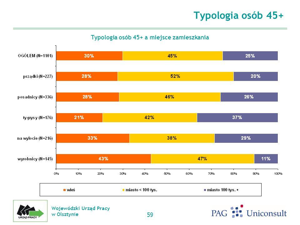 Wojewódzki Urząd Pracy w Olsztynie 59 Typologia osób 45+ Typologia osób 45+ a miejsce zamieszkania