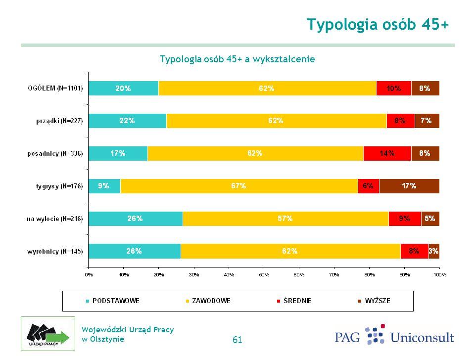 Wojewódzki Urząd Pracy w Olsztynie 61 Typologia osób 45+ Typologia osób 45+ a wykształcenie