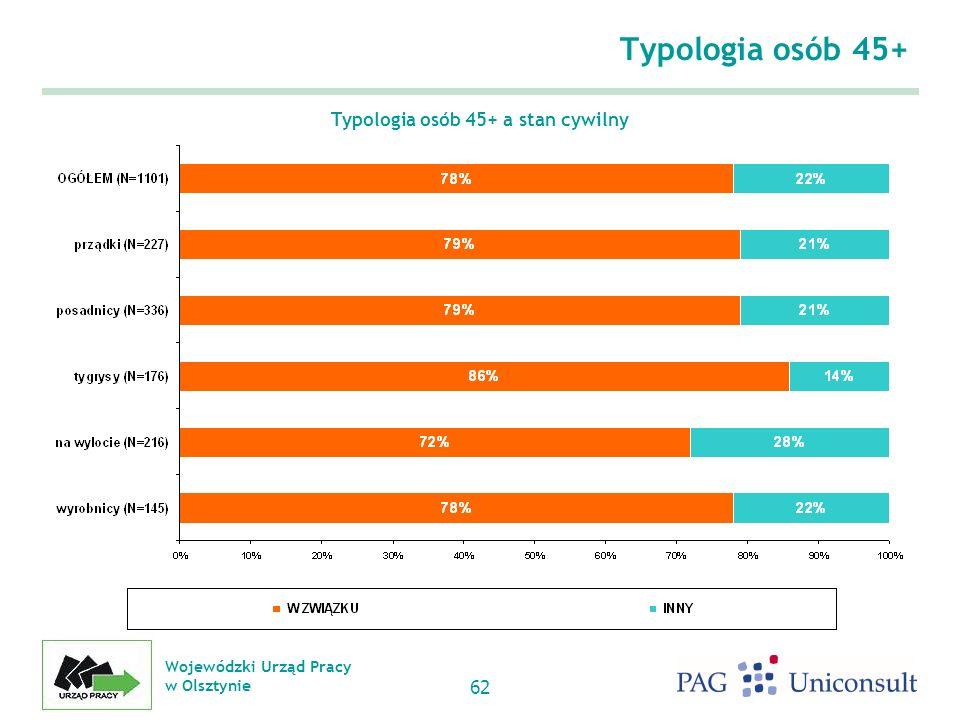 Wojewódzki Urząd Pracy w Olsztynie 62 Typologia osób 45+ Typologia osób 45+ a stan cywilny
